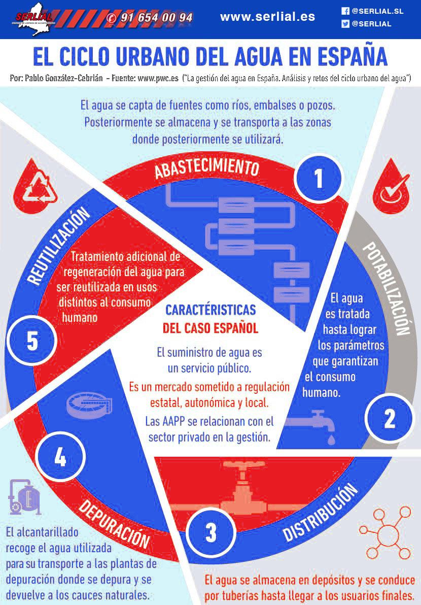 La gestión del agua en España. Análisis y retos del ciclo urbano del agua en España
