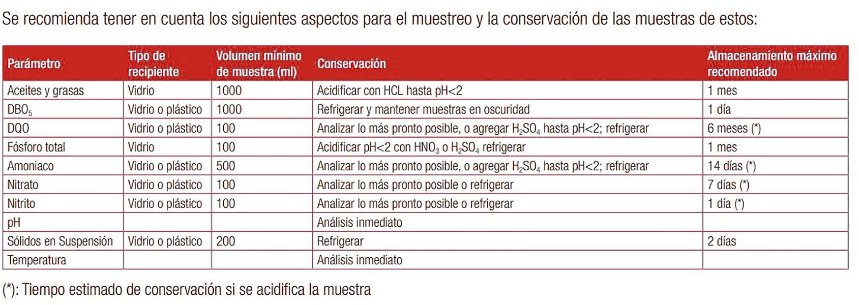Cuadro de análisis de las aguas residuales