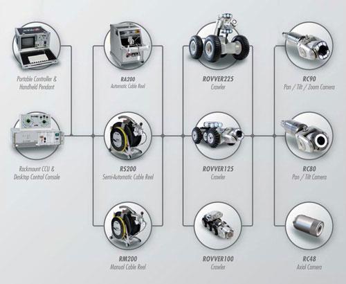 Los componentes intercambiables optimizan la utilidad del conjunto.