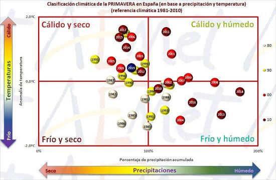 Clasificación climática de la primavera en España